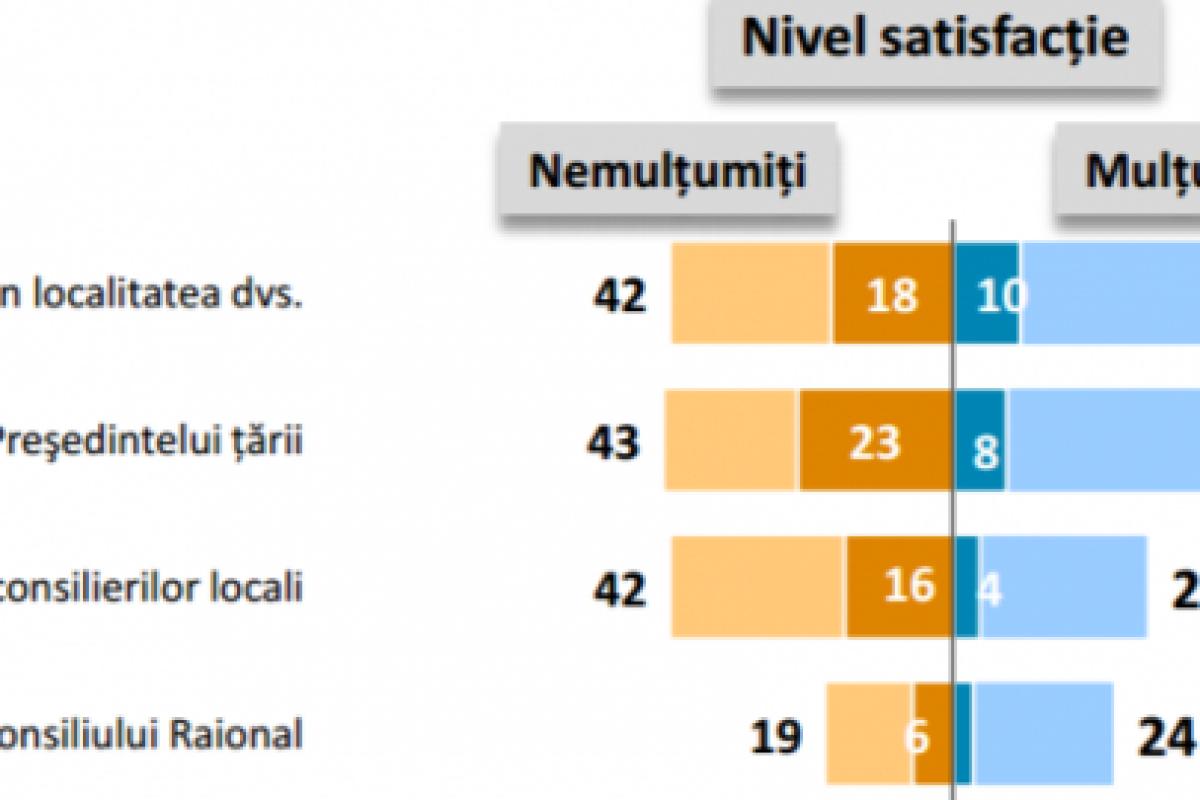 SONDAJ Republica Moldova: Cetățenii continuă să privească spre EST